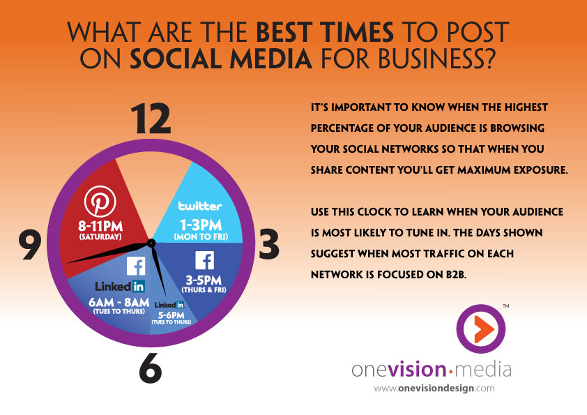 Best times to post on social media for business